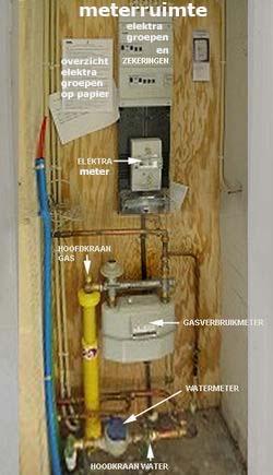 Elektriciteit Of Stroom Meterkast Aardlek En Stoppen